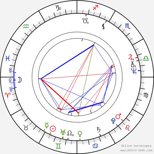 Nicola Piovani astro natal birth chart, Nicola Piovani horoscope, astrology