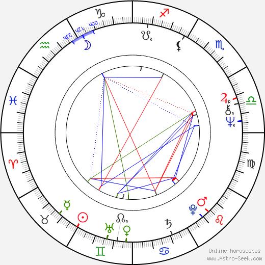 Nikolai Dostal день рождения гороскоп, Nikolai Dostal Натальная карта онлайн