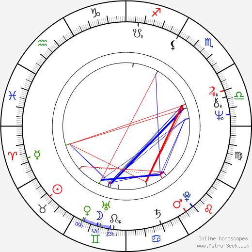 Paul A. Partain день рождения гороскоп, Paul A. Partain Натальная карта онлайн