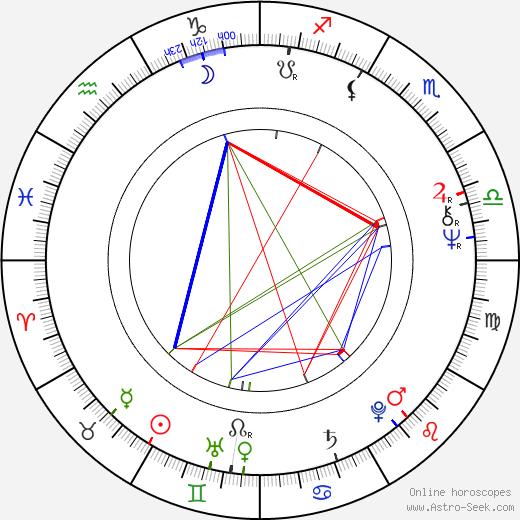 Pavel Frýbort birth chart, Pavel Frýbort astro natal horoscope, astrology