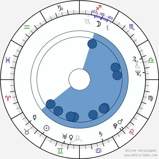 Peter Hinwood horoscope, astrology, sign, zodiac, date of birth, instagram