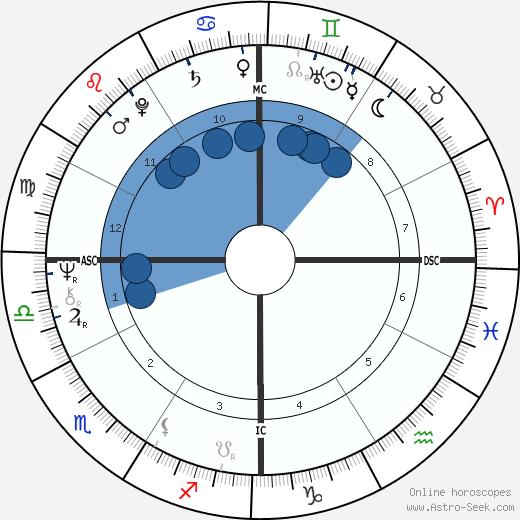 Peter Wade Bonnel wikipedia, horoscope, astrology, instagram