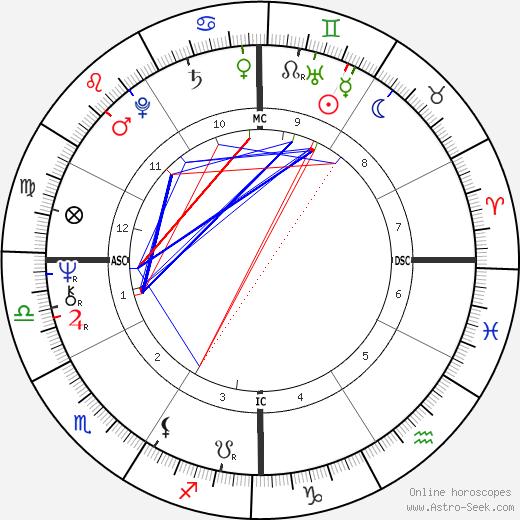 Peter Wade Bonnel день рождения гороскоп, Peter Wade Bonnel Натальная карта онлайн