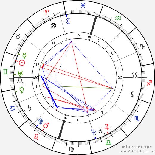 Radwa Ashour день рождения гороскоп, Radwa Ashour Натальная карта онлайн