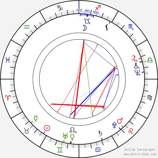 Reggie Jackson birth chart, Reggie Jackson astro natal horoscope, astrology