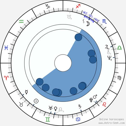 Robert Fripp wikipedia, horoscope, astrology, instagram