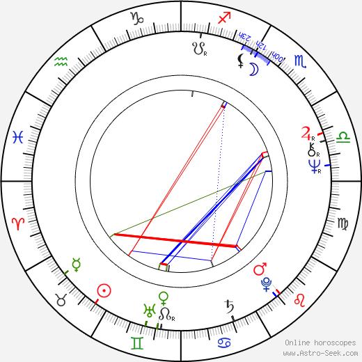 Robert Fripp birth chart, Robert Fripp astro natal horoscope, astrology