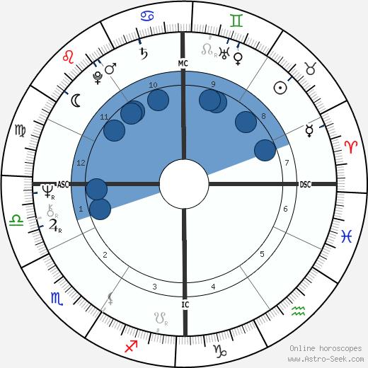 Robert Ward wikipedia, horoscope, astrology, instagram