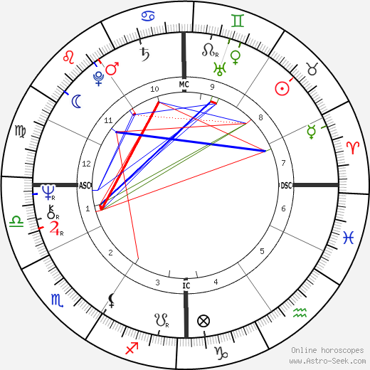Robert Ward день рождения гороскоп, Robert Ward Натальная карта онлайн