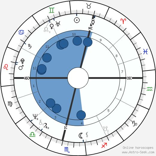 Rosemary Barnes wikipedia, horoscope, astrology, instagram
