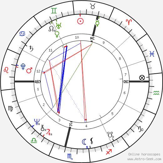 Rosemary Barnes день рождения гороскоп, Rosemary Barnes Натальная карта онлайн