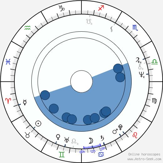 Svend Wam wikipedia, horoscope, astrology, instagram