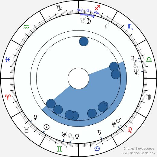 Ted Bafaloukos wikipedia, horoscope, astrology, instagram