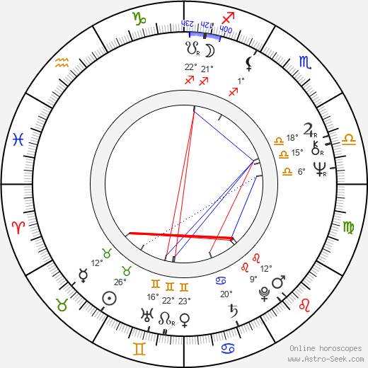 Ted Bafaloukos birth chart, biography, wikipedia 2020, 2021