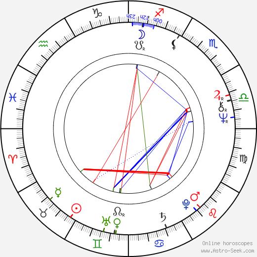 Ted Bafaloukos birth chart, Ted Bafaloukos astro natal horoscope, astrology