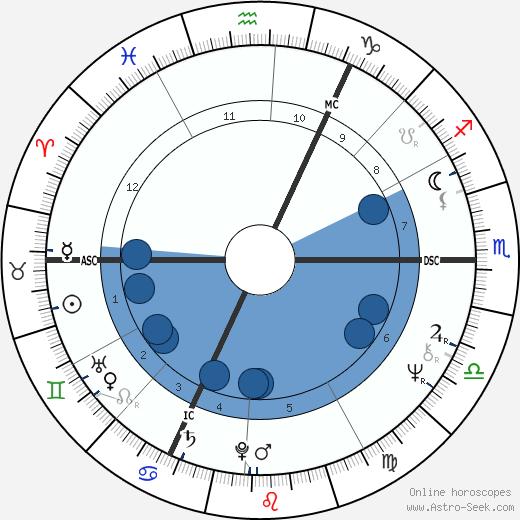 Udo Lindenberg wikipedia, horoscope, astrology, instagram