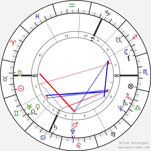 Udo Lindenberg tema natale, oroscopo, Udo Lindenberg oroscopi gratuiti, astrologia