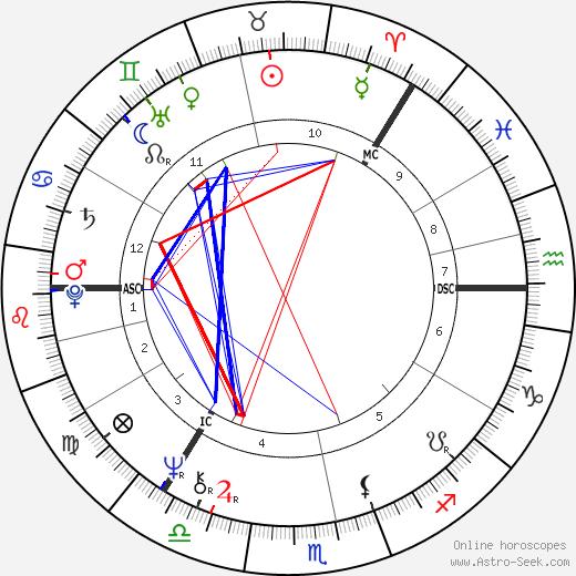 Ville Komsi tema natale, oroscopo, Ville Komsi oroscopi gratuiti, astrologia
