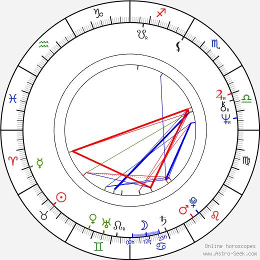 Vladimír Doskočil astro natal birth chart, Vladimír Doskočil horoscope, astrology