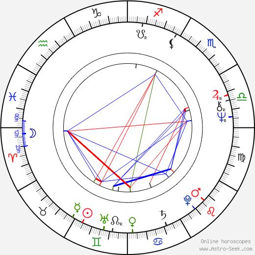 Vladimir Momcilovic tema natale, oroscopo, Vladimir Momcilovic oroscopi gratuiti, astrologia