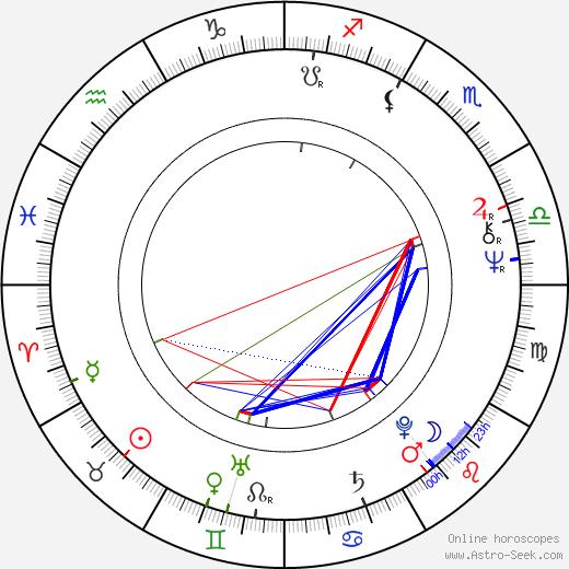 Yong-geon Kim astro natal birth chart, Yong-geon Kim horoscope, astrology