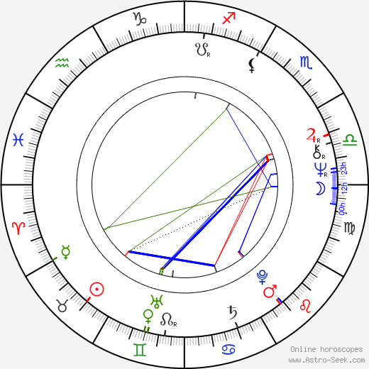 Zoran Simjanović birth chart, Zoran Simjanović astro natal horoscope, astrology