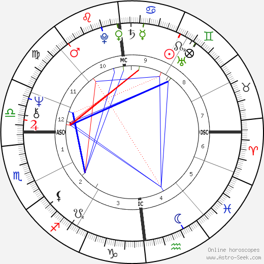 André the Giant astro natal birth chart, André the Giant horoscope, astrology