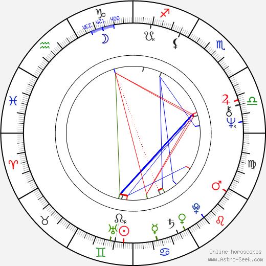 Arnold Rifkin birth chart, Arnold Rifkin astro natal horoscope, astrology