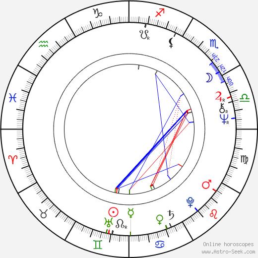 Borys Marynowski birth chart, Borys Marynowski astro natal horoscope, astrology