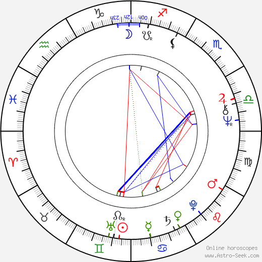 Branko Baletic astro natal birth chart, Branko Baletic horoscope, astrology
