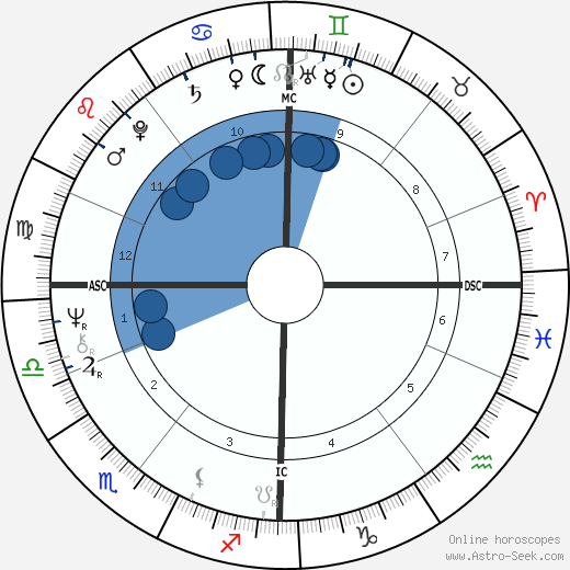 Brian Cox horoscope, astrology, sign, zodiac, date of birth, instagram