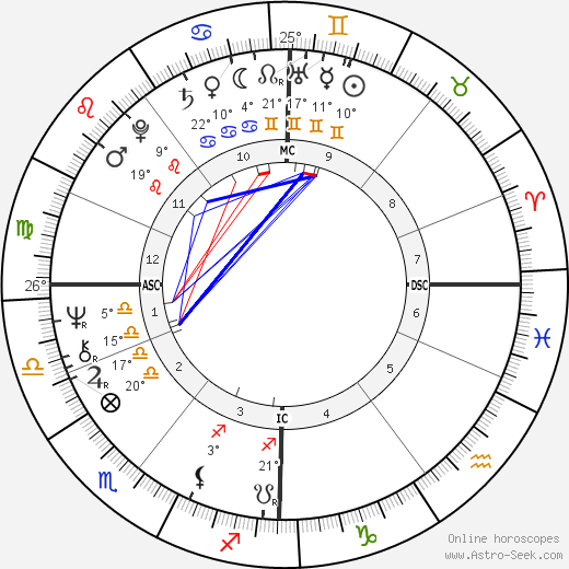 Brian Cox birth chart, biography, wikipedia 2020, 2021