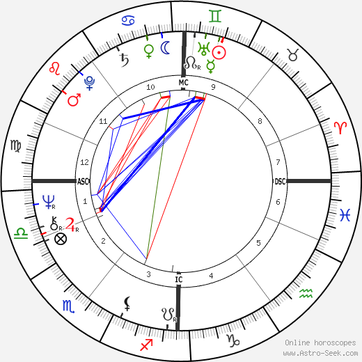 Brian Cox birth chart, Brian Cox astro natal horoscope, astrology