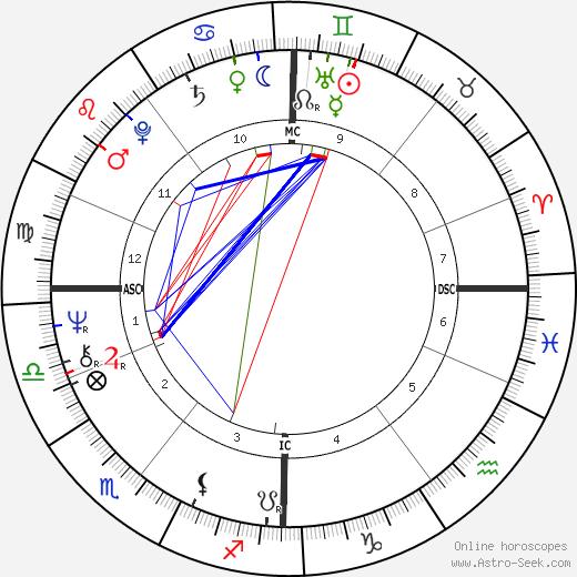 Brian Cox astro natal birth chart, Brian Cox horoscope, astrology