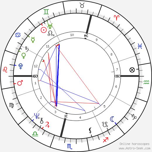 Brigitte Fossey astro natal birth chart, Brigitte Fossey horoscope, astrology