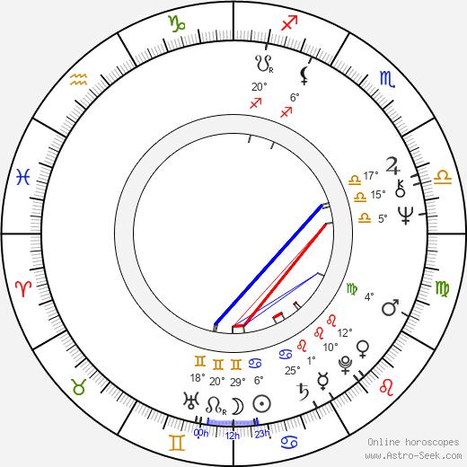 Bruce Davison birth chart, biography, wikipedia 2019, 2020