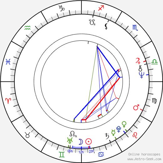 Bruce Davison astro natal birth chart, Bruce Davison horoscope, astrology