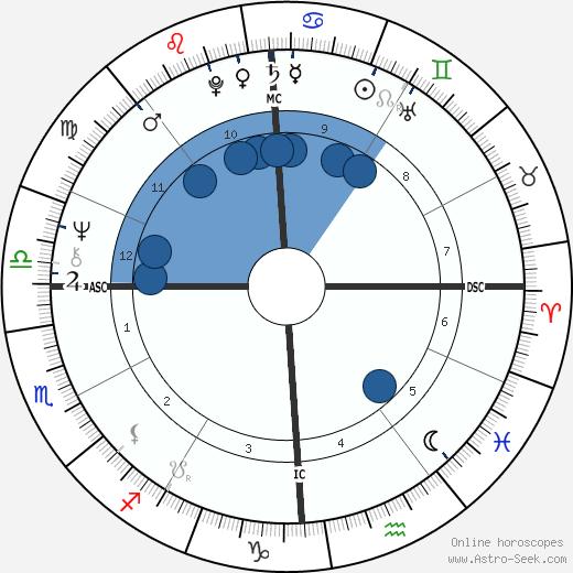 Domenico Adinolfi wikipedia, horoscope, astrology, instagram