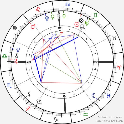 Domenico Adinolfi birth chart, Domenico Adinolfi astro natal horoscope, astrology
