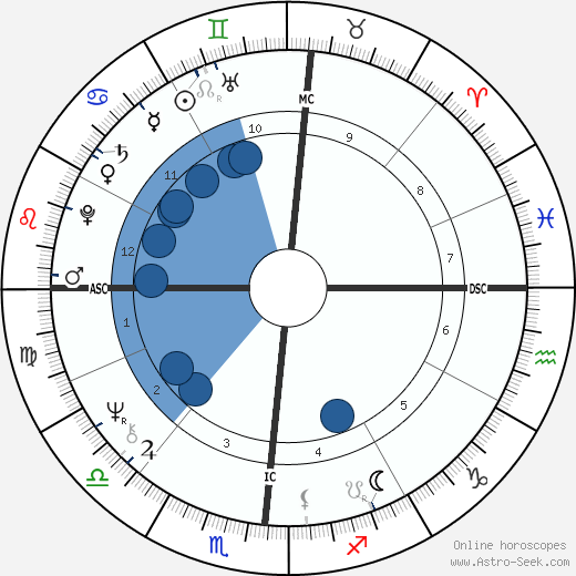 Donald Trump wikipedia, horoscope, astrology, instagram