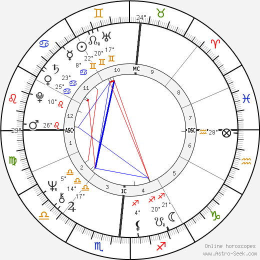 Donald Trump birth chart, biography, wikipedia 2019, 2020