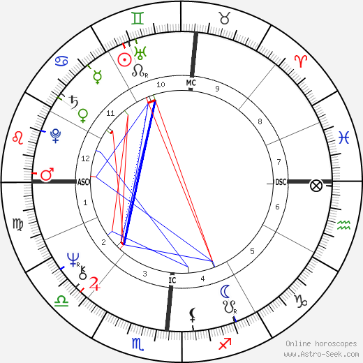 Donald Trump astro natal birth chart, Donald Trump horoscope, astrology