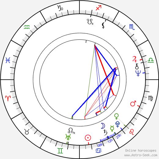 Eija Merilä birth chart, Eija Merilä astro natal horoscope, astrology