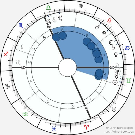 Eliot Tatelman wikipedia, horoscope, astrology, instagram