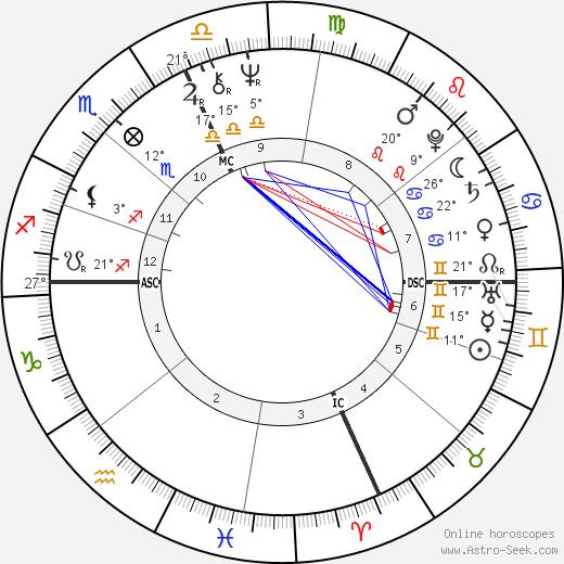 Eliot Tatelman birth chart, biography, wikipedia 2019, 2020