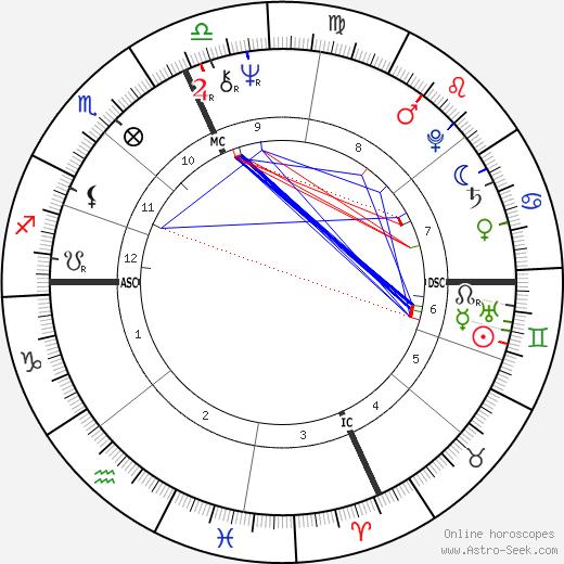 Eliot Tatelman день рождения гороскоп, Eliot Tatelman Натальная карта онлайн