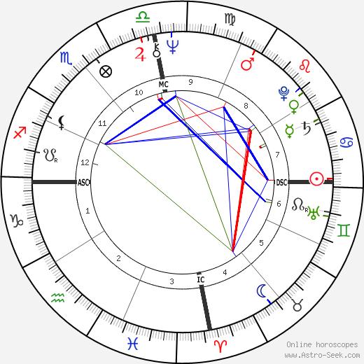 Эллисон Онидзука Ellison Onizuka день рождения гороскоп, Ellison Onizuka Натальная карта онлайн
