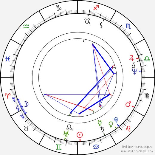 Esko Raipia tema natale, oroscopo, Esko Raipia oroscopi gratuiti, astrologia