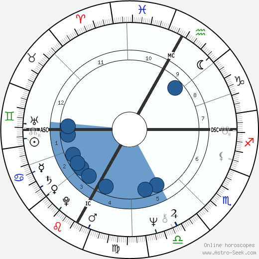 Fabio Capello wikipedia, horoscope, astrology, instagram