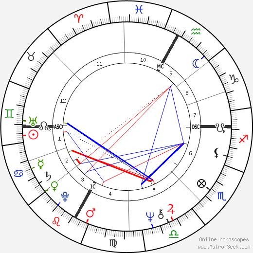 Фабио Капелло Fabio Capello день рождения гороскоп, Fabio Capello Натальная карта онлайн